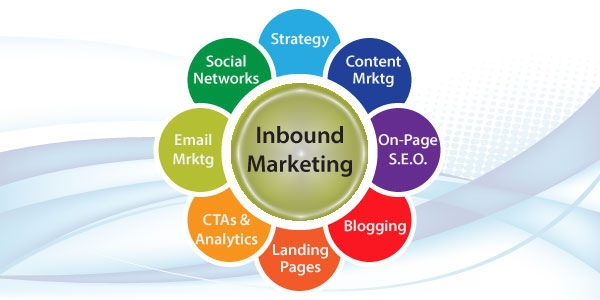Inbound Marketing - Buzzword Of The Day